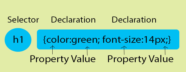 CSS styles