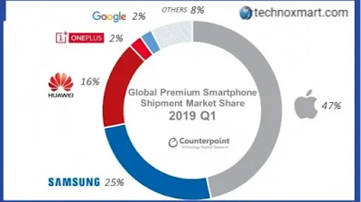 Samsung Again Gained Top Position In August In Global Smartphone Market, Huawei Drops To 16 Percent: Counterpoint