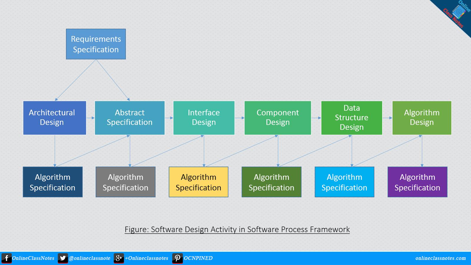 Explain Software Design & Implementation Activity