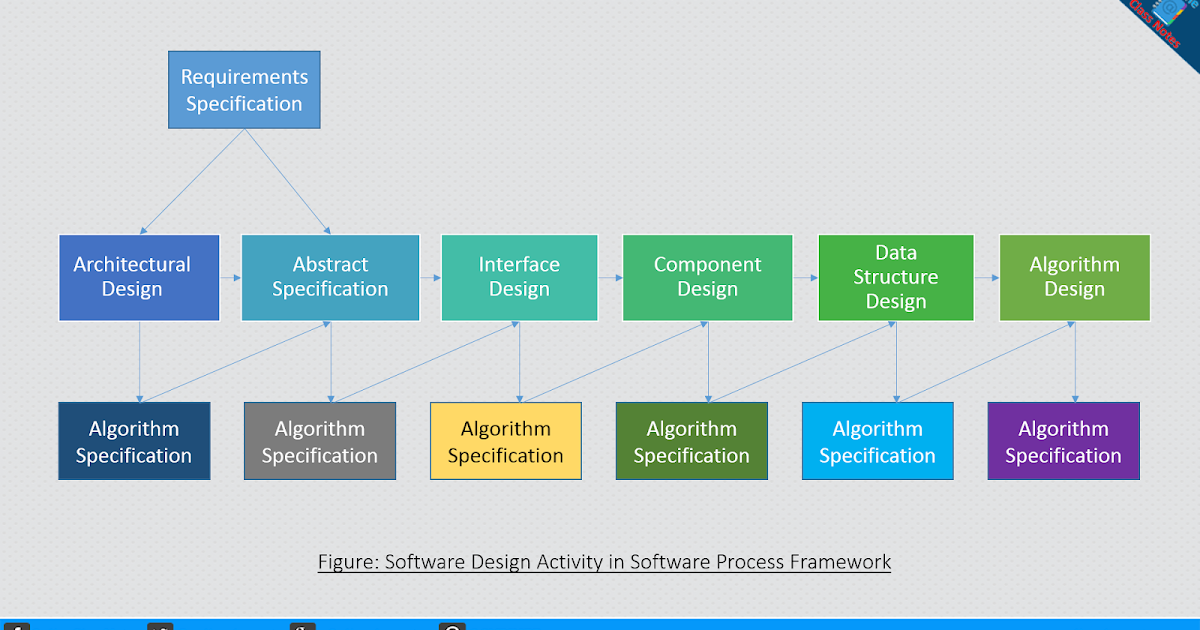 Explain Software Design Amp Implementation Activity