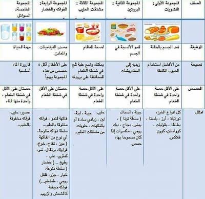 جدول كيتو دايت لمدة شهر
