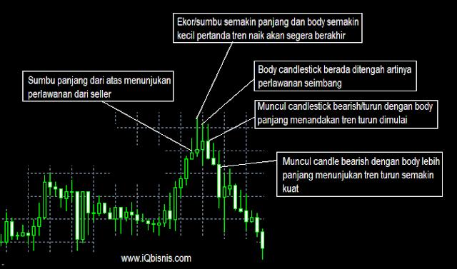 rahasia membaca candlestick chart paling mudah dan akurat