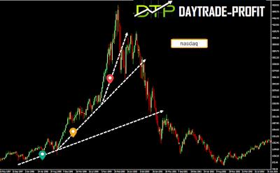 NASDAQ parabolic charts