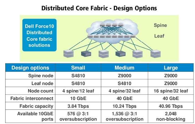 Fig 1.5 Core Fabric ( Networks-Baseline)