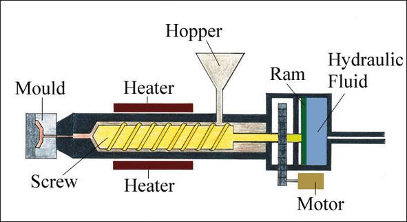 ge washing machine diagram maritza's df blog: df assignment questions molding machine diagram