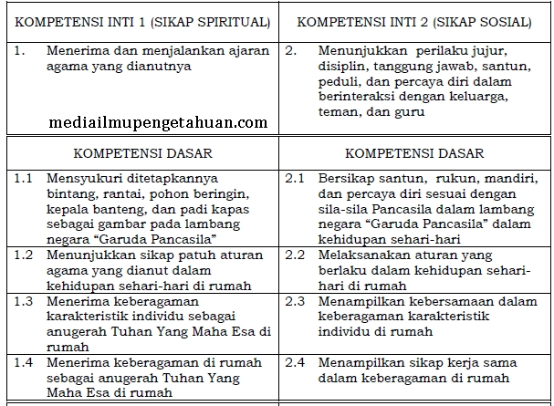 KI dan KD PPKn SD-MI Kelas 1 Semester 1 dan 2 Kurikulum 2013