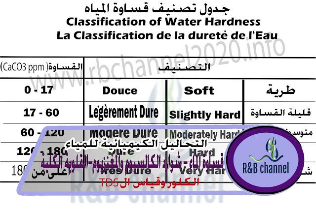 التحاليل الكيميائية للمياه - قساوة المياه