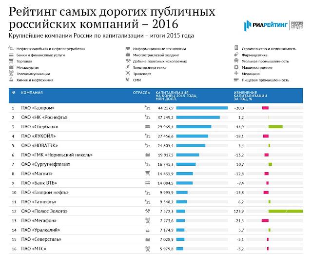 Капитализация российских компаний