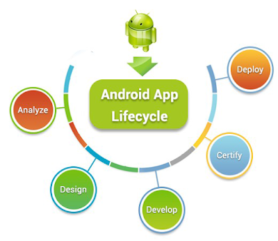 Android App Development Career