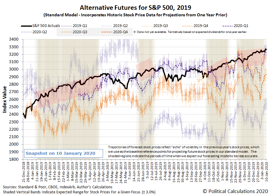 Alternative Futures - S&P 500 - 2019 - Final Snapshot on 10 Jan 2020