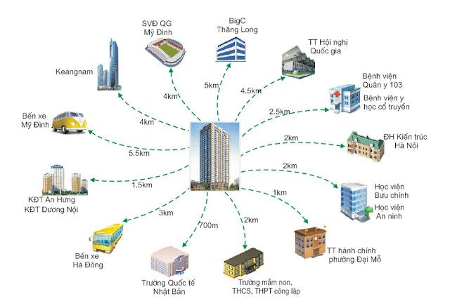 Liên kết vùng chung cư Startup Tower