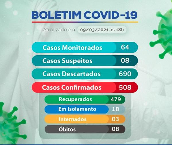 Boletim Oficial Epidemiológico Coronavírus (Covid-19) do município de Marcelino Vieira-RN.