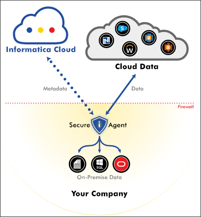 Informatica Cloud Architecture