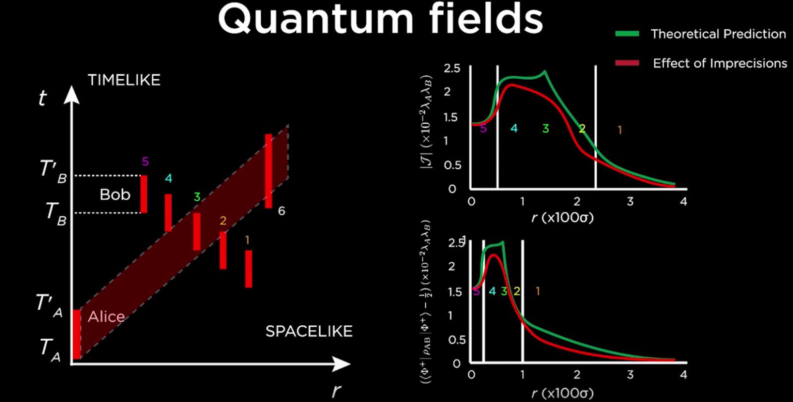 Quantum Entanglement harvesting in a vacuum | NextBigFuture.com