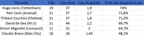 So sánh Bravo với các thủ môn khác ở Top 6 Ngoại hạng Anh