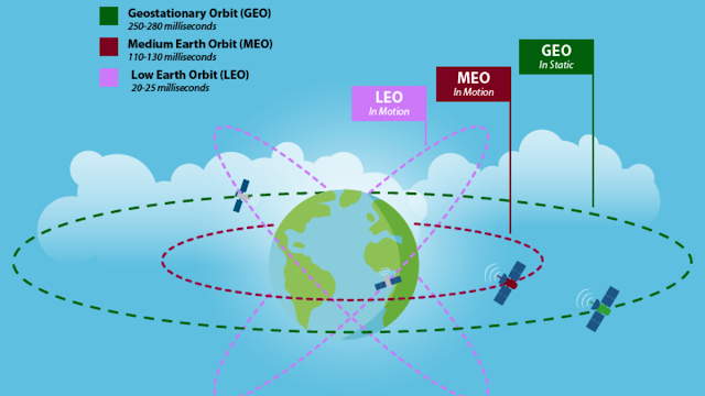 perbedaan satelit di low earth orbit dan geostationary orbit
