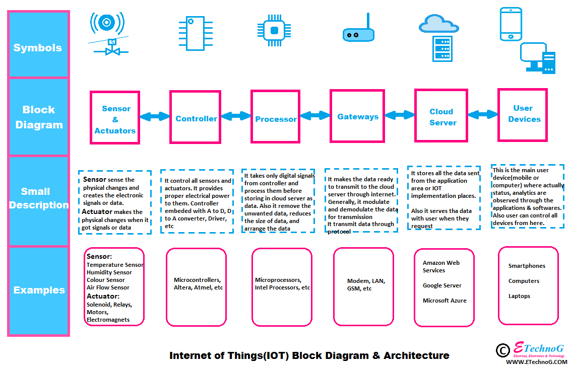 IoT Block Diagram, block diagram of IoT, IoT architecture with block diagram, architecture diagram of IoT