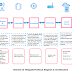 Easily Understand IOT Block Diagram and Architecture