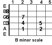 B minor guitar scale