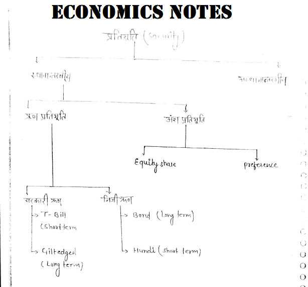 Download Economics Banking Study Material Notes PDF Free