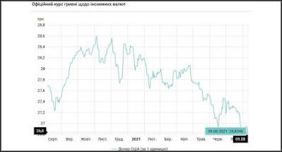 Курс гривні несподівано зріс на міжбанку