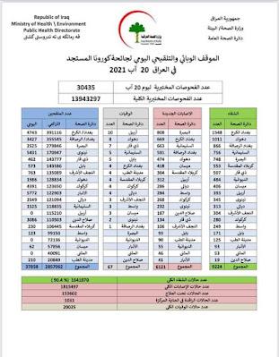 الموقف الوبائي والتلقيحي اليومي لجائحة كورونا في العراق ليوم الجمعة الموافق ٢٠ اب ٢٠٢١