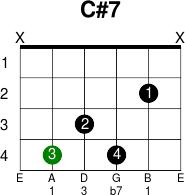 C#7 Chord guitar kunci gitar