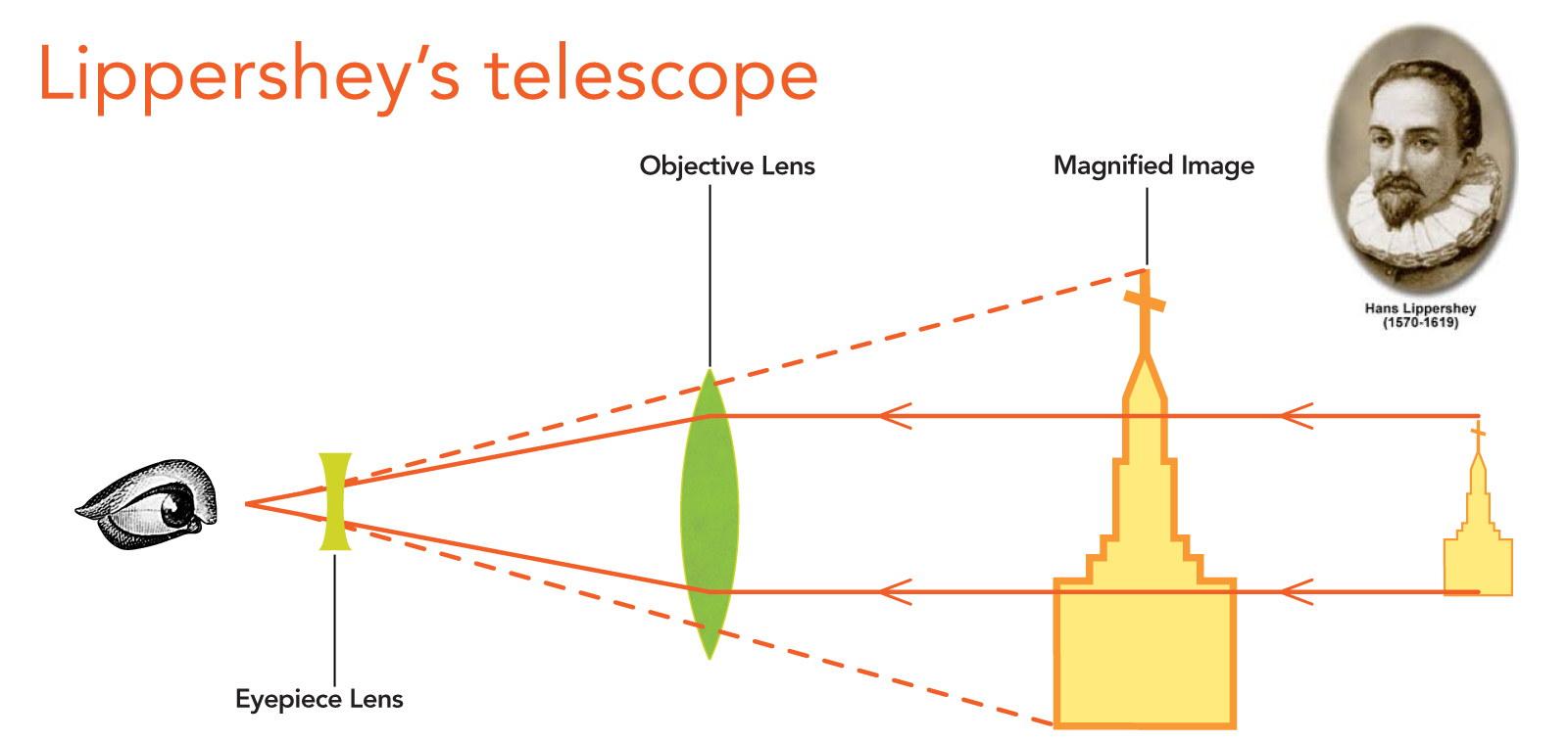 Hans Lippershey Telescope