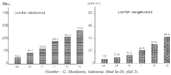 Grafik Arus Wisatawan ke Indonesia Tahun 1968-1973 orde baru