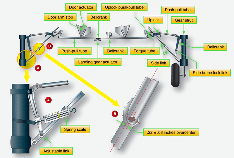 Aircraft Landing Gear System Maintenance | Aircraft Systems