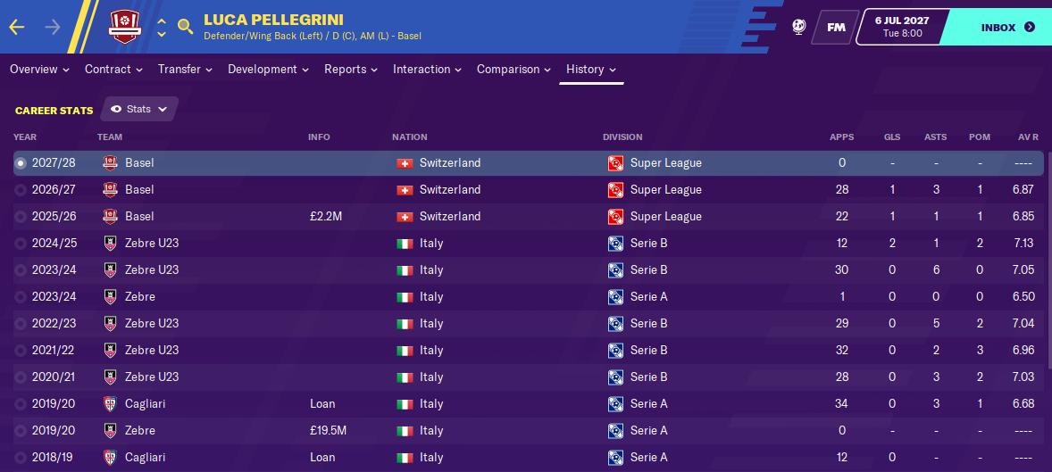 Luca Pellegrini: Career History until 2027