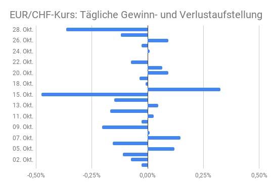 Gewinn-/Verlustbetrachtung Euro-Franken-Kurs Oktober 2020 als Balkendiagramm dargestellt