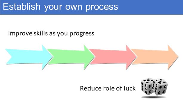 Establish your own process