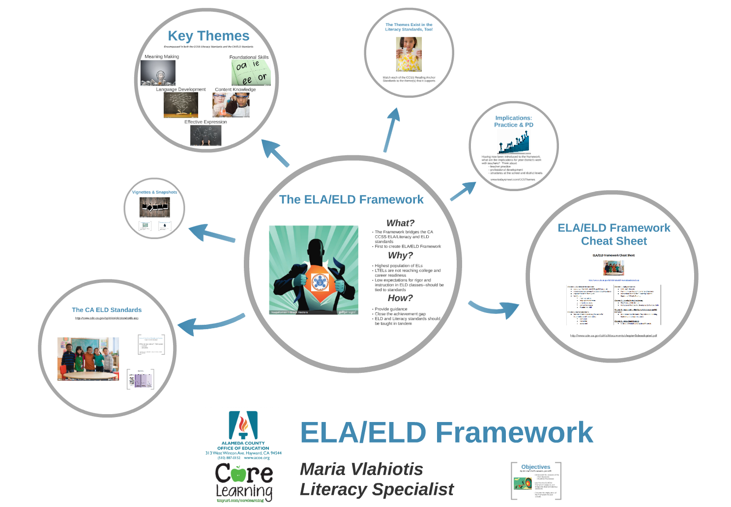 ACOE's Core Learning Blog: The ELA/ELD Framework