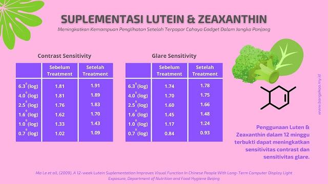 suplementasi lutein dan zeaxanthin dari eyevit