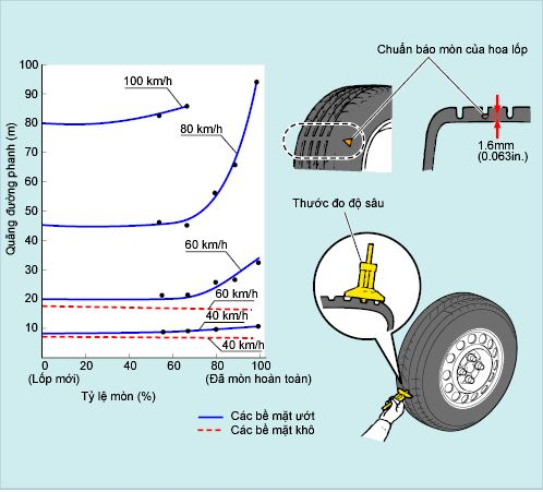 Ảnh hưởng của quãng đường phanh đến độ mòn của lốp