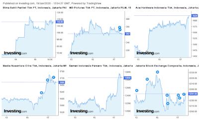 top-5-daftar-harga-saham-paling-menguntungkan-ihsg