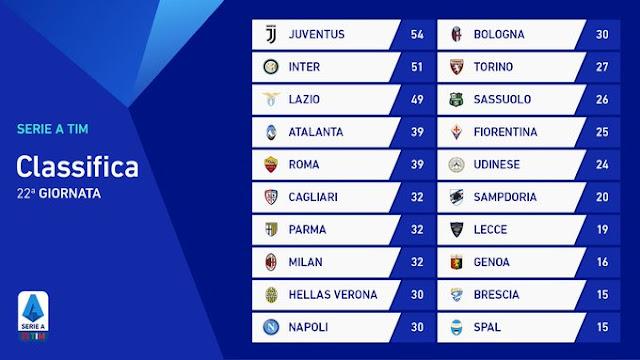 Prediksi Parma vs Lazio — 10 Februari 2020