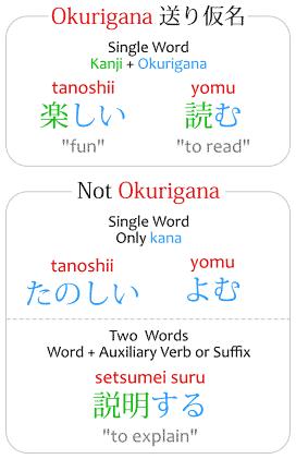 Okurigana examples