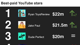 The highest youtube earner last year is an 8-year-old boy that started his channel in 2015