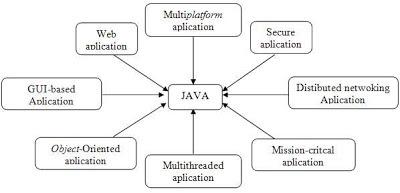 Keunggulan Java