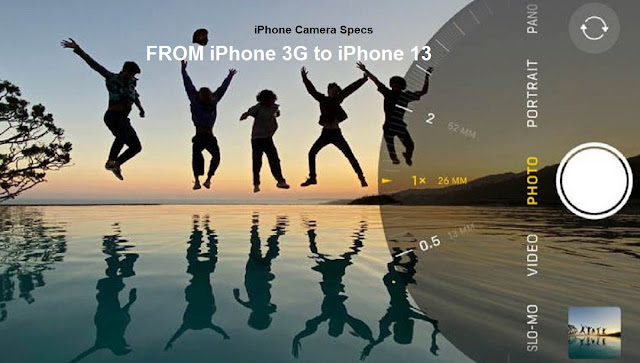 iPhone Camera Features Specs