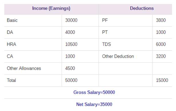 PaySlip | ePayslip & Employee Salary Slip Complete Details