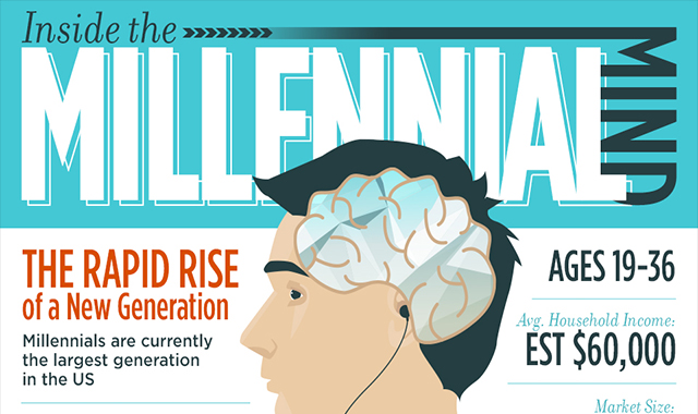 The rapid rise of the new generation inside The Millennial Mind #infographic