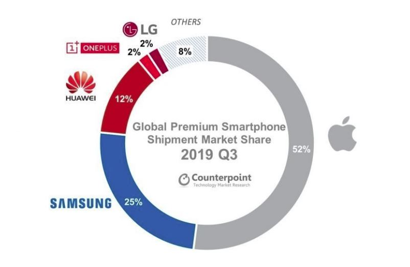 Samsung crushed the market for 5G smartphones, and Apple has occupied the segment of premium phones