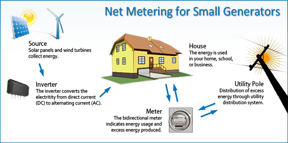 How Does Electricity Meter Works