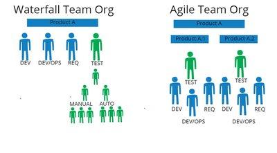 El rol del Tester en las metodologías ágiles