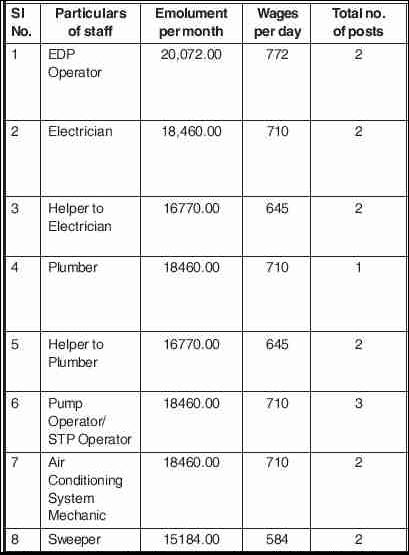 Assam House, New Delhi Recruitment 2020