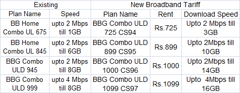 BSNL UP East New BB Plan Tariff