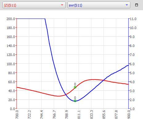 Fig.3 - VNA Impedance and VSWR plot created using NanoVNA-QT